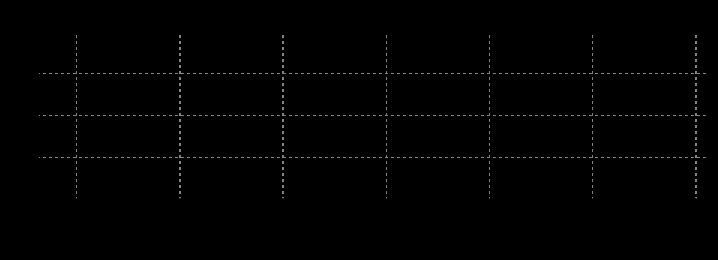 barometertrykk i oslo